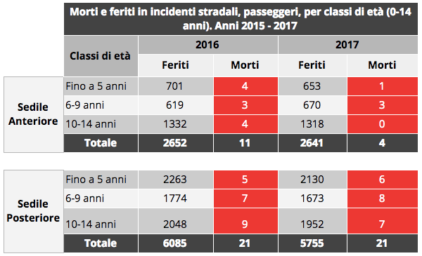 Tata - Dati incidenti stradali 2017 per età
