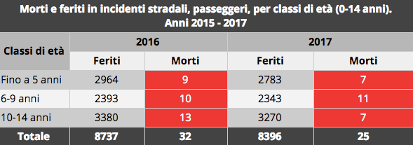 Tata - Dati incidenti stradali 2017
